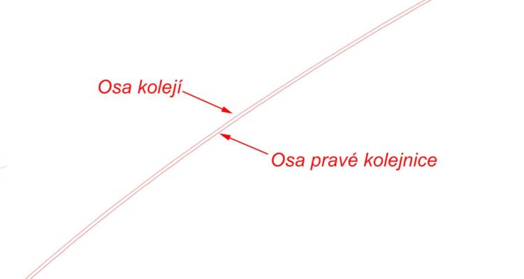 Modelování průjezdného profilu s proměnným náklonem